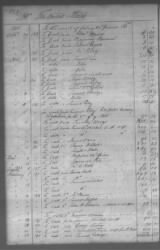 Cherokee And Chickasaw Ledger, 1801-1809 › Page 263 - Fold3.com